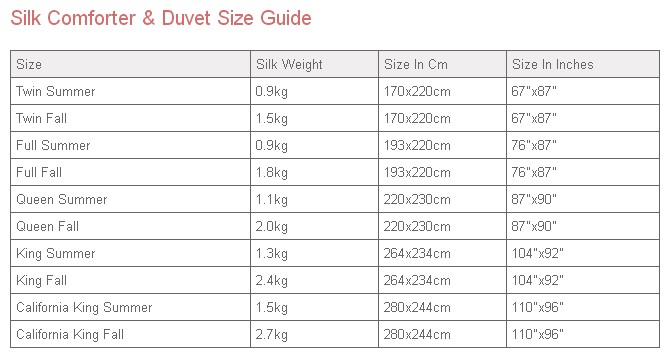 How Do I Find Out The Exact Weight Of The Duvet Comforter